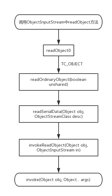 readObject-2