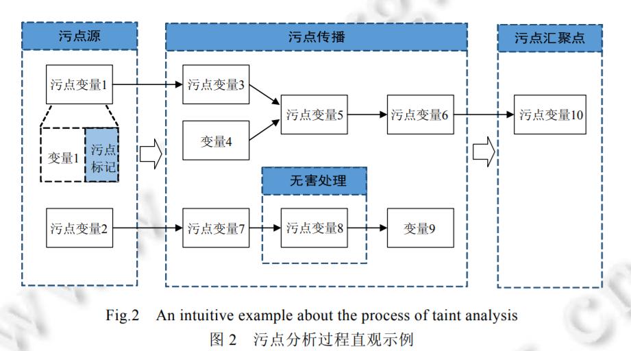 简单理解污点分析技术1